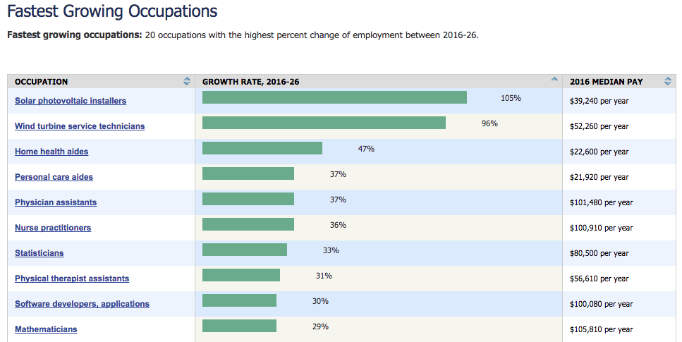 Bureau of Labor Statistics: Fastest Growing Occupations