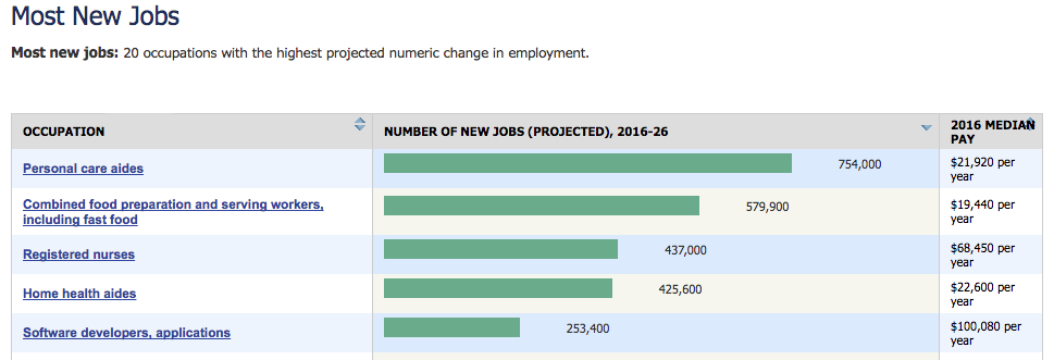 Bureau of Labor Statistics: Most New Jobs