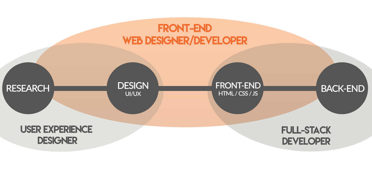 Ui Ux Developer >> Are You Interested In Ui Ux Design Front End Development