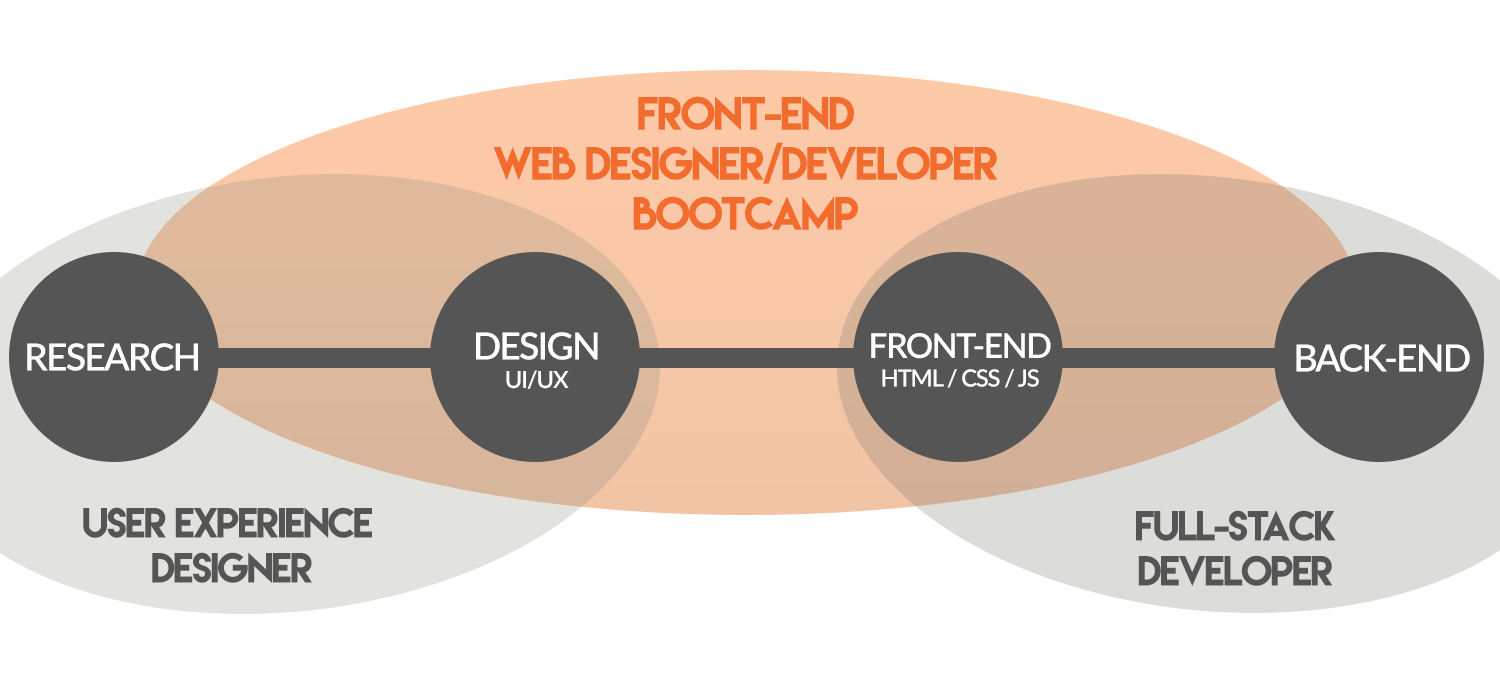 Front-End Web Designer/Developer Bootcamp Diagram